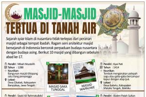 Masjid-masjid tertua di Tanah Air