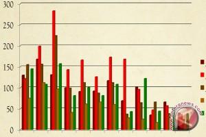 Ekspor - impor Kalsel April turun