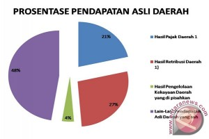 DPRD Kotabaru Soroti Penurunan Target PAD