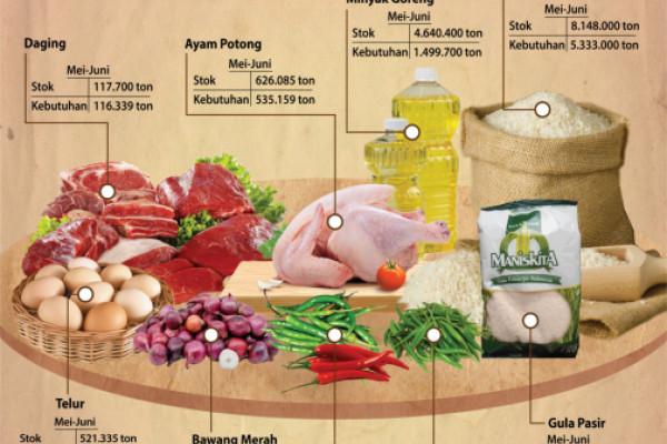 Ketersediaan pangan jelang Ramadhan & Idul Fitri 1349 Hijriah