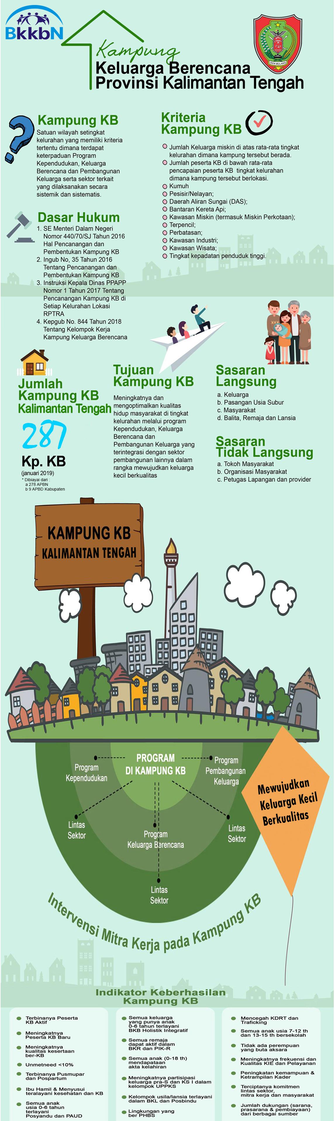 BKKBN Kampung Keluarga Berencana Provinsi Kalimantan Tengah