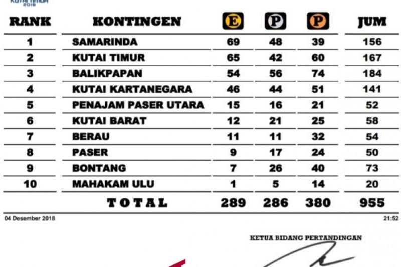 Tuan Rumah  Porprov VI Kaltim 2018 Kutai Timur menempel ketat Kota Samarinda