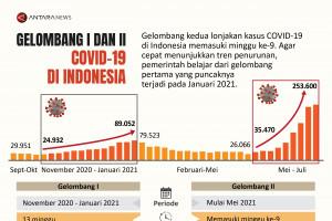 Gelombang I dan II COVID-19 di Indonesia
