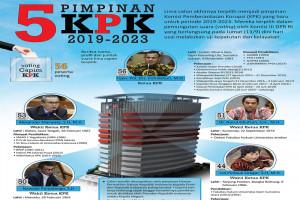 Pimpinan baru KPK
