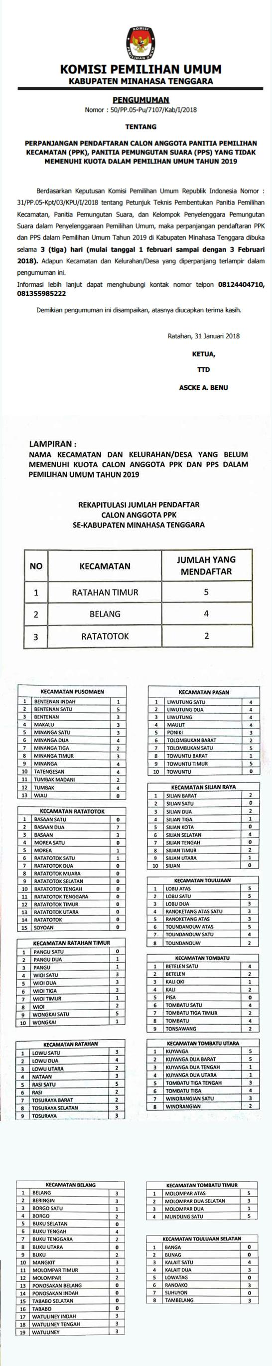 Perpanjangan Pendaftaran Calon PPK-PPS Pileg 2019 Kabupaten Minahasa Tenggara