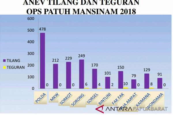 Ops Patuh Mansinam, Polisi Tindak 1.888 Pelanggar